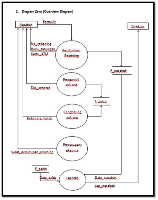 Sistem informasi akuntansi data flow diagram dfd ccuart Image collections