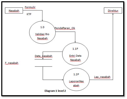 Sistem informasi akuntansi data flow diagram dfd ccuart Choice Image