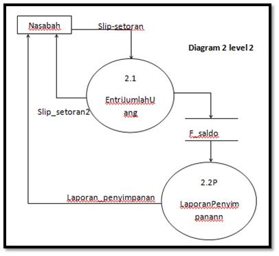 Sistem informasi akuntansi data flow diagram dfd ccuart Images