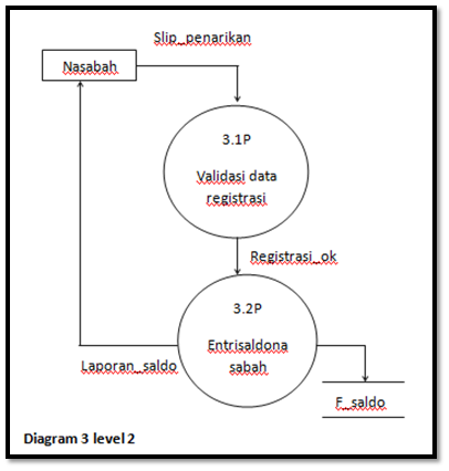 Sistem informasi akuntansi data flow diagram dfd ccuart Image collections