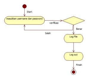 ActivityDiagrama login
