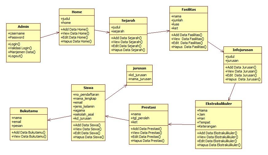 contoh class diagram perancangan website smkn 1 singkil utara  u2013 haidi barasa