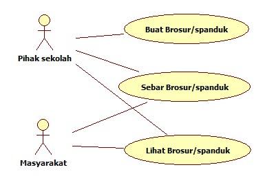 Contoh Use Case Diagram Penerimaan Siswa Baru yang masih